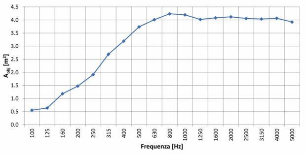 Coefficienti di assorbimento divisori fonoassorbenti AkuPan