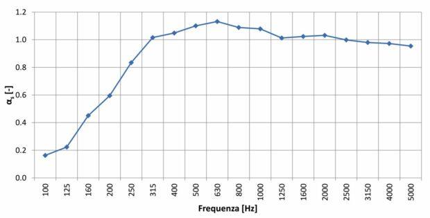 Coefficienti di assorbimento AkuPan