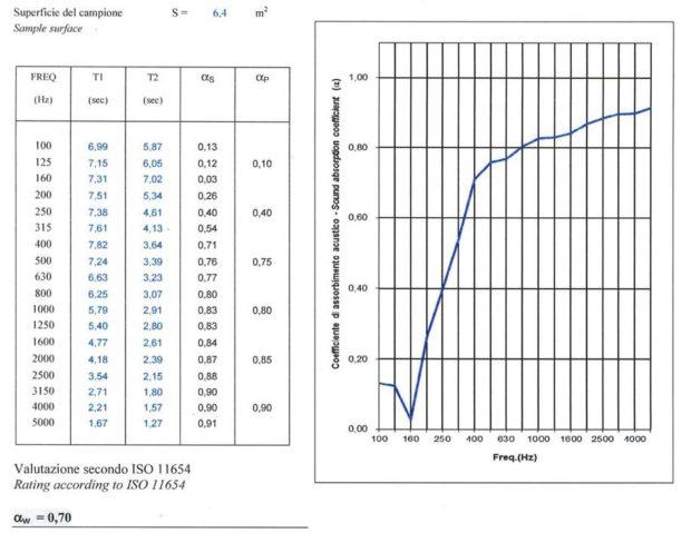 coefficienti di assorbimento stoffa sipario Vellacoustic
