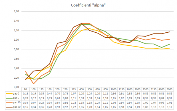 Coefficienti_AkuPan