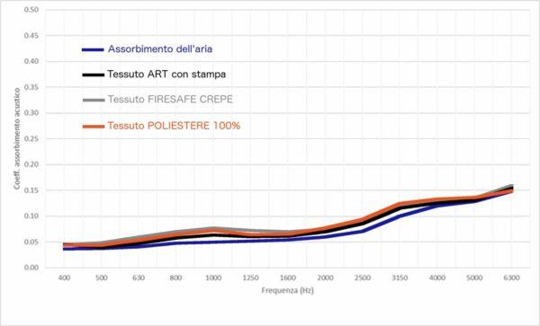 Grafici Fonotrasparenza Oudimmo
