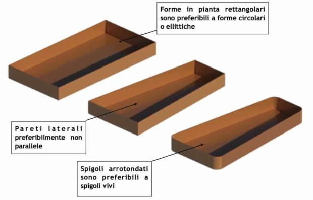 correzione acustica sale conferenza, forme delle sale