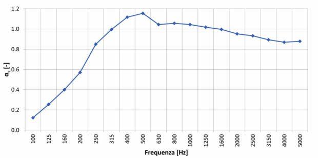 Coefficienti di assorbimento acustico AkuPan